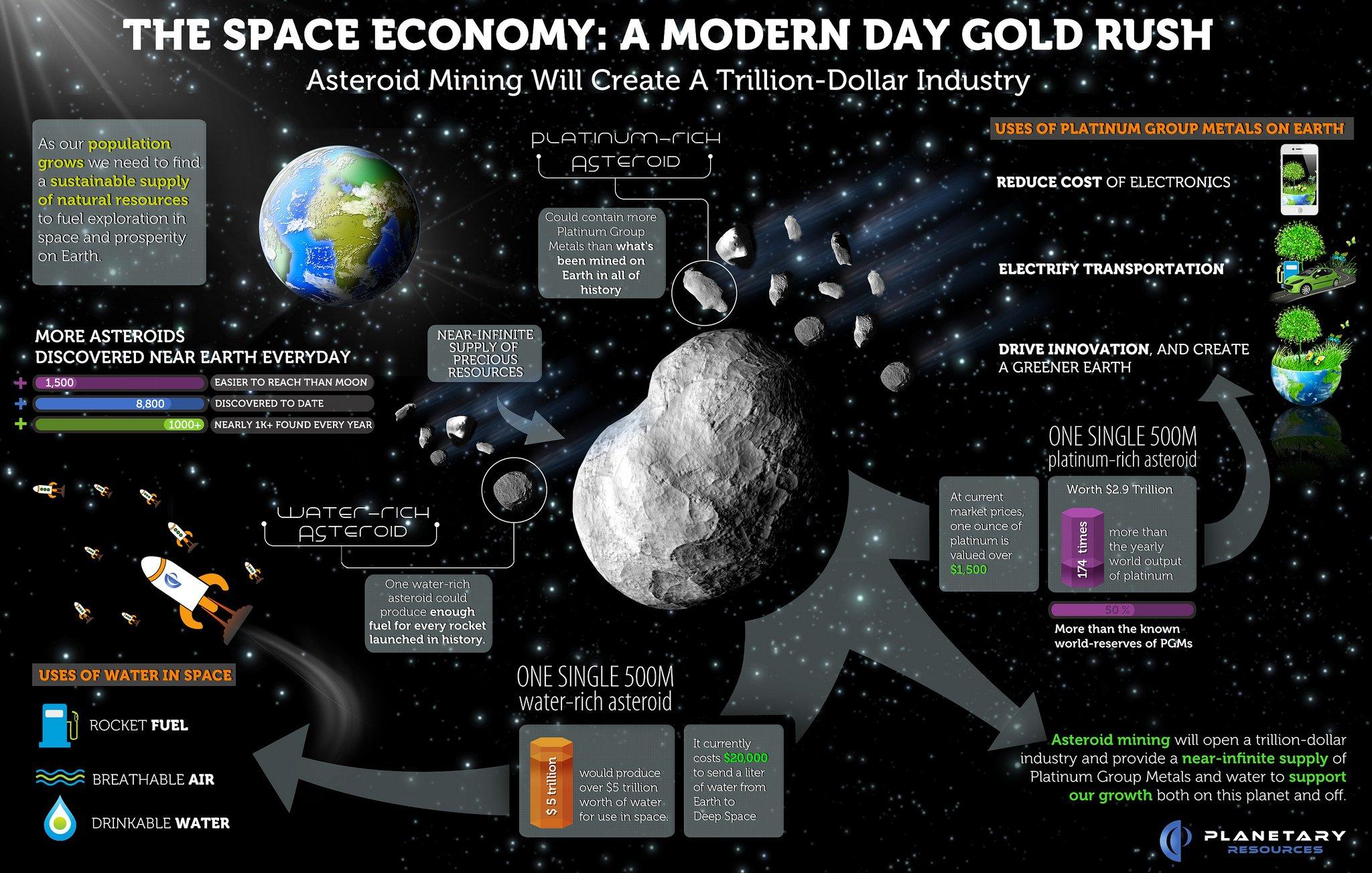 Добыча полезных ресурсов на астероиде
